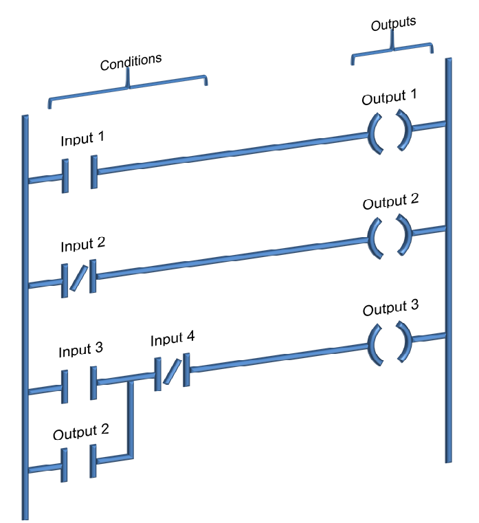 Ladder Logic Programming Ladder Logic Word