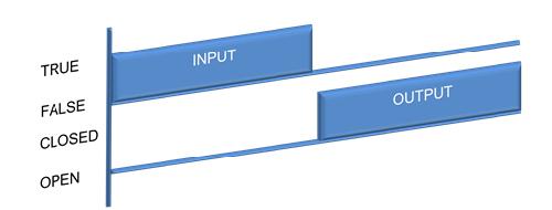 ladder logic symbols ladder logic word automation diagram symbols ladder logic symbols no contact state diagram