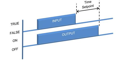 Ladder logic symbols ladder logic word ladder logic symbols timer off state diagram ccuart Images