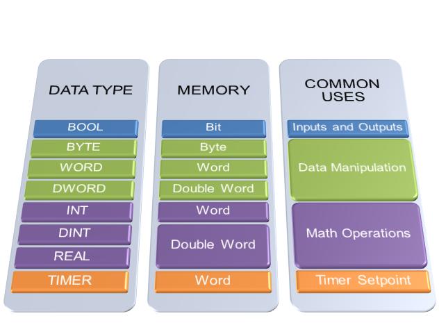 Ladder logic programming ladder logic word ladder logic programming data types ccuart Choice Image