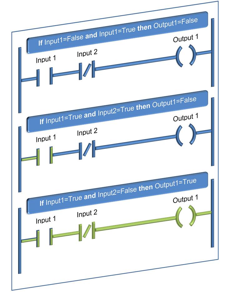 Ladder logic programming ladder logic word ladder logic programming debugging 2 ccuart Images