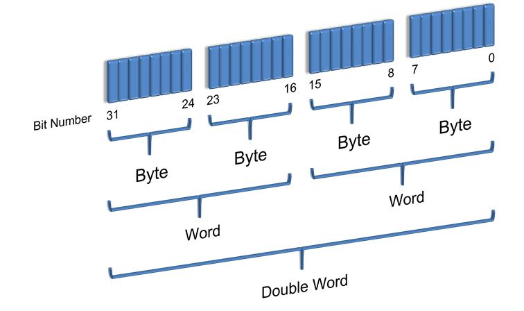 Ladder logic programming ladder logic word ladder logic programming memory structure ccuart Choice Image