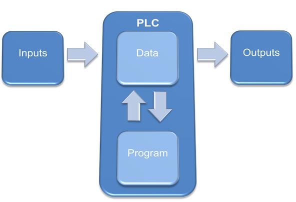 Ladder logic programming ladder logic word ladder logic programming structure ccuart Images