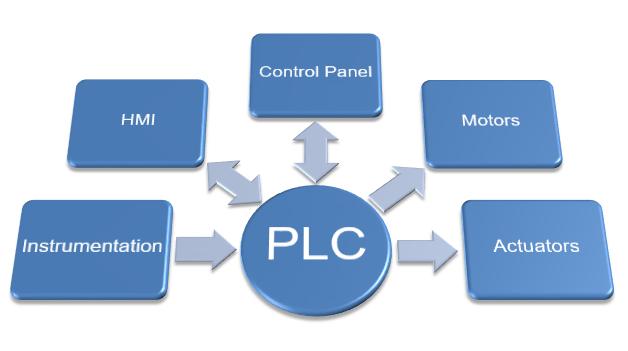 PLC Ladder Logic