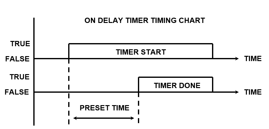 timer in plc ladder diagram on delay timer timing chart