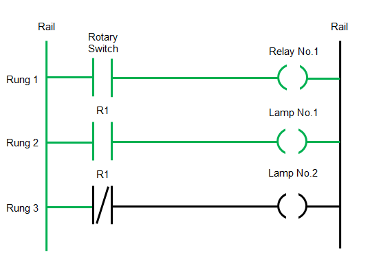 ladder logic diagram – rotary switch on