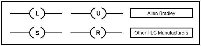From The Basic Ladder Diagram Of An S R Latch
