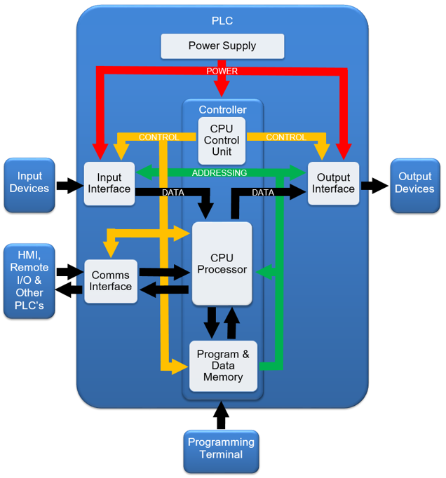 PLC Architecture and Types: With Comparison Table - Ladder Logic World